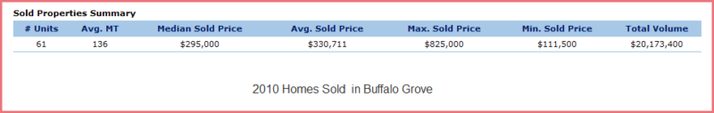 Buffalo Grove Real Estate analysis- 2010