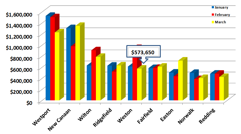 Sales Prices Average in Fairfield County