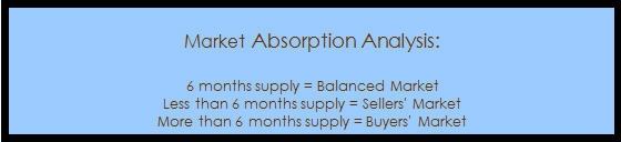 Market Absorption Analysis