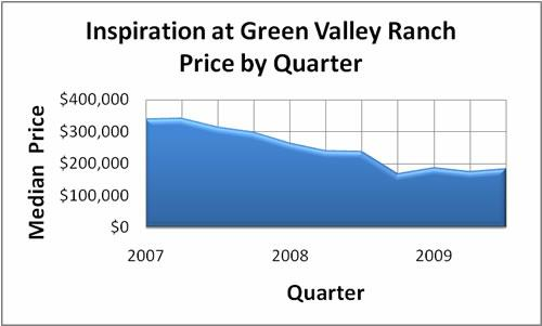 Inspiration at Green Valley Ranch home prices