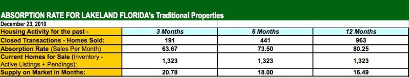 Lakeland Florida Overall Home Sales - Supply & Demand
