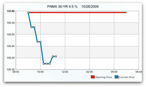 The price trend of the FNMA 30 Year 4.5% Mortgage Backed Security (MBS) on October 26, 2009