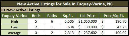 Fuquay-Varina NC Real Estate Market Report