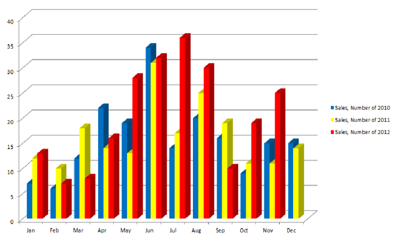 Number of Sales in Wilton /3 year comparison