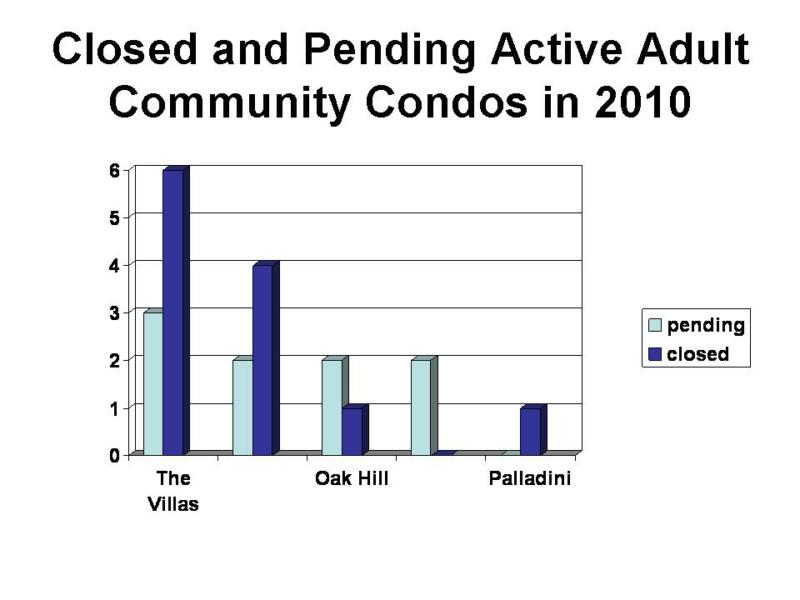 active adult communities in ma