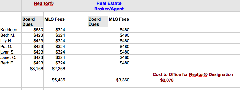 Realtor® Cost Spreadsheet