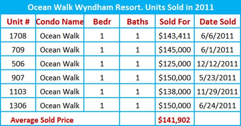 ocean walk wyndham resort market snapshot