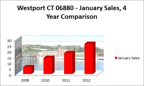 Westport CT 06880- January Sales 4 Year Comparison