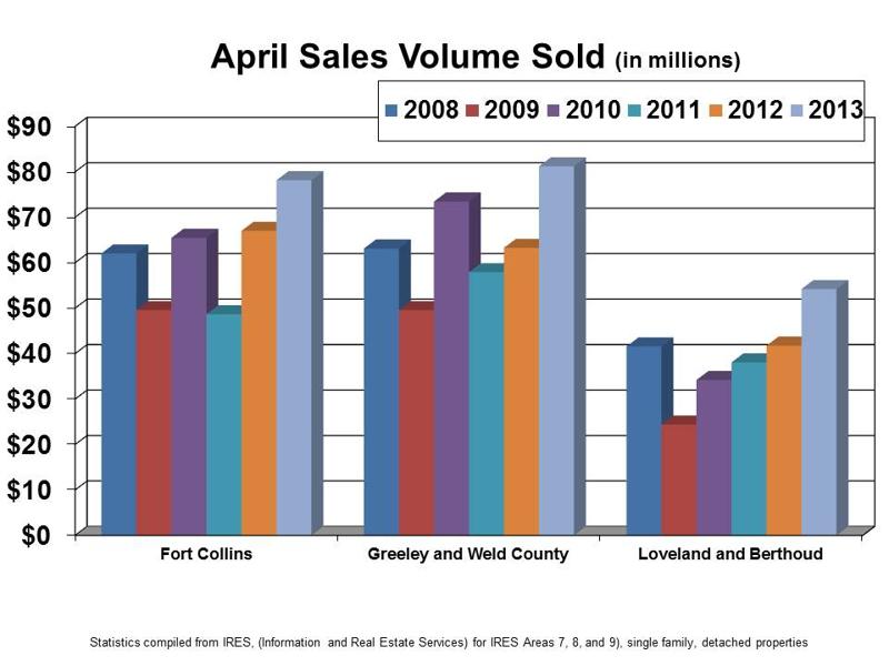 April Sales Volume History