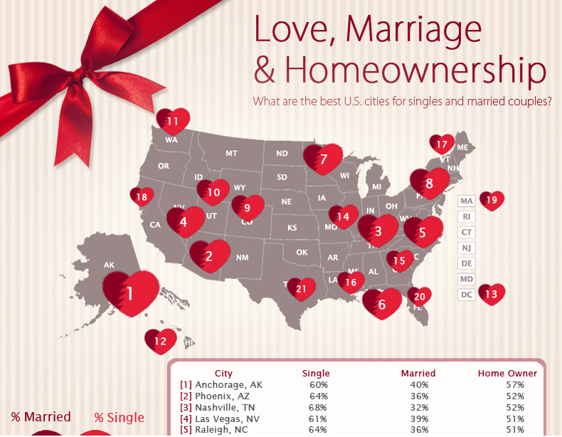 valentines day infographic love marriage homeownership