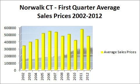 Norwalk First Quarter Average Sales 2002-2012