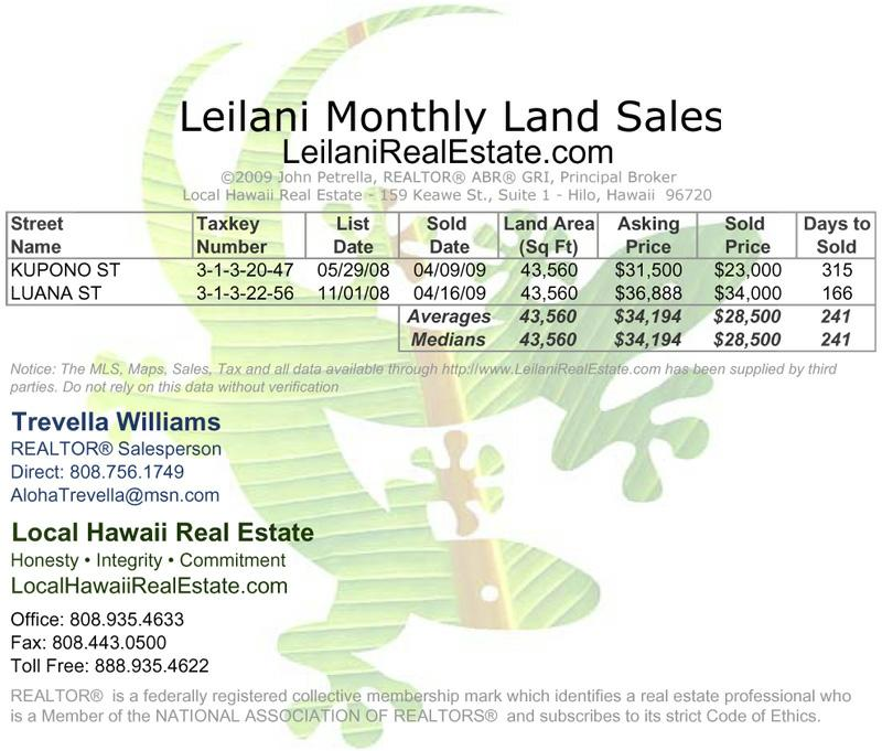 Leilani Estates Land Sales for April 2009