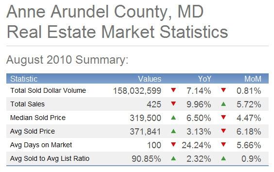 Anne Arundel County 9.10