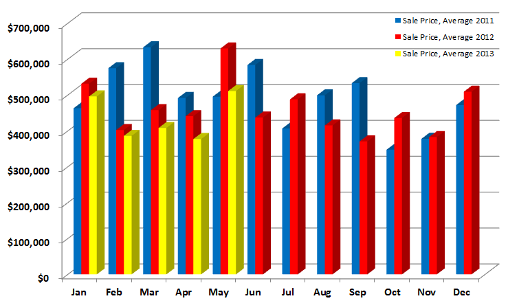Average Sales in Norwalk