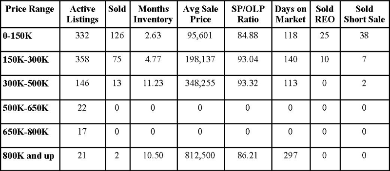 Clay County Market Report March 2013