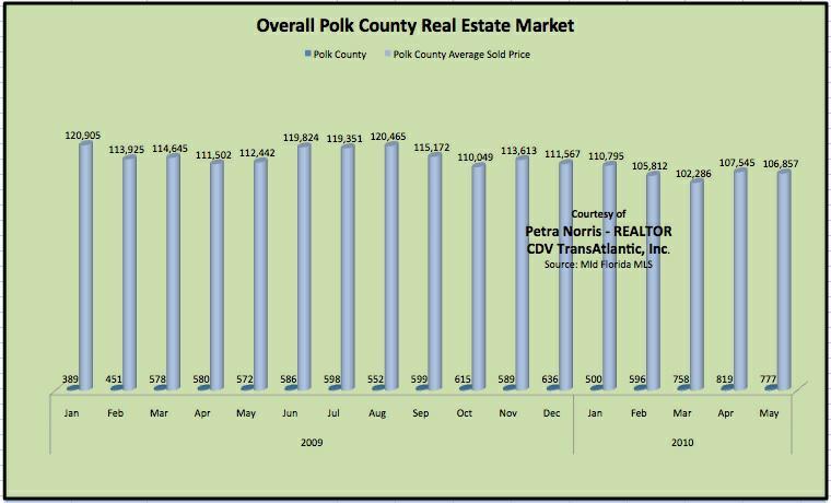 Polk County Florida Real Estate Market - May 2010