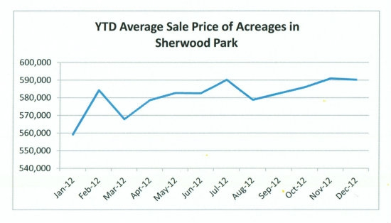 YTD average sale price of acreages in Sherwood Park