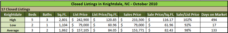 Knightdale Sold Homes