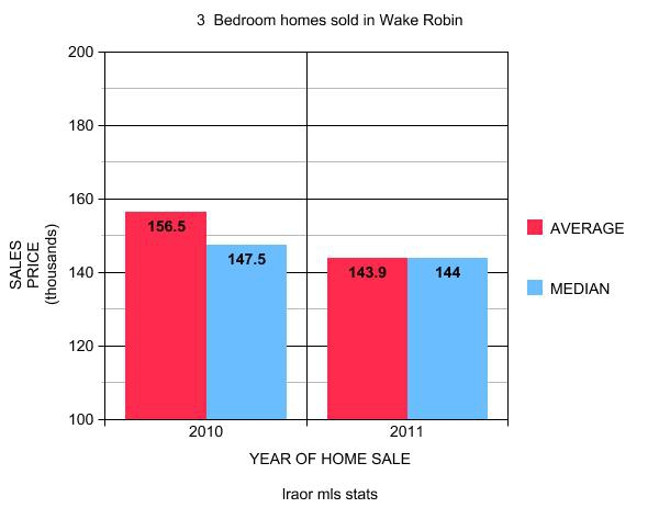 Average Price Of 3 Bedroom House 28 Images Cost Of