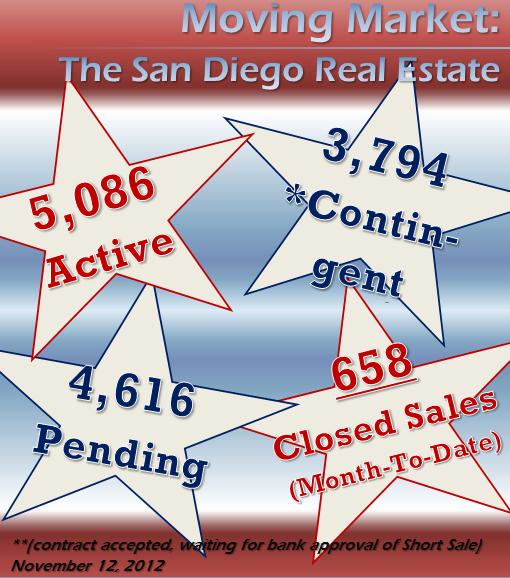 San Diego CA Real Estate Market Trend - November 12, 2012