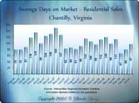Average Days on Market - Chantilly VA