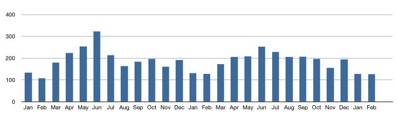 Condo Sales Trends In Fairfield County CT 2010- Feb. 2012