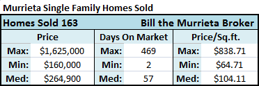 There were 163 homes for sale in Murrieta CA that closed (sold) during the past 30 days with a median home price of $264,900 and a median price-per-square-foot of $104.11, according to the California Regional MLS (Multiple Listing Service).