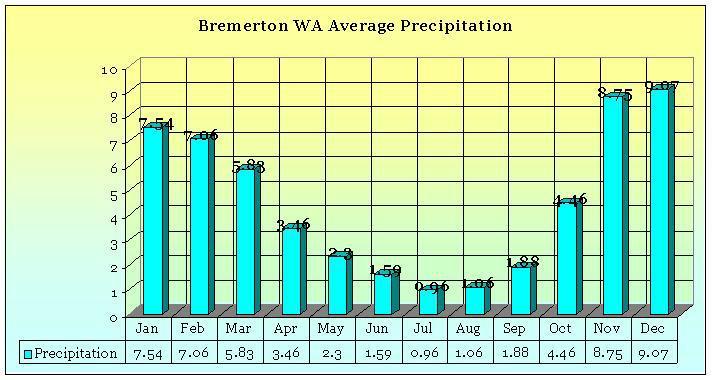 relocation destination bremerton wa does it rain all the time