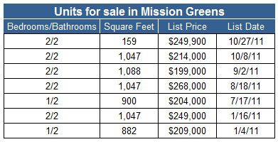 Condos for sale in Mission Greens