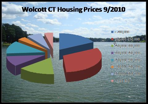 home prices in Wolcott, CT