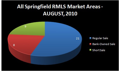 HOMES FOR SALE - SPRINGFIELD, OR - Chart of Homes Sold by Type of Sale: Regular Sale, Short Sale, Bank-Owned Sale - AUGUST, 2010 - ALL SPRINGFIELD RMLS Market Areas - Jim Hale, Principal Broker, ACTIONAGENTS.NET
