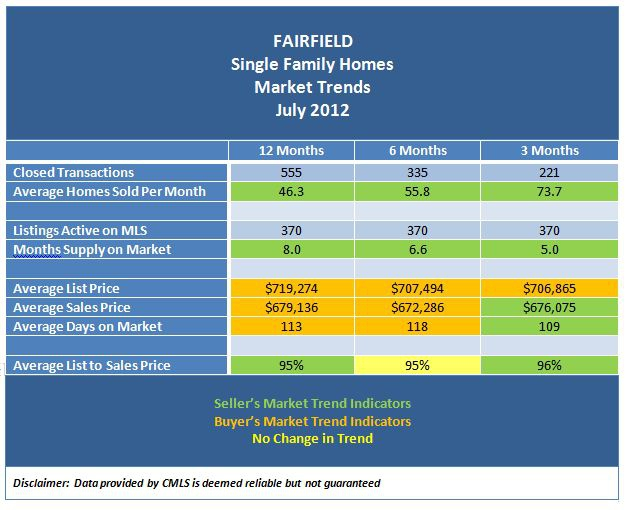 Fairfield Connecticut Real Estate Market Trends - July 2012