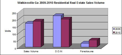 Watkinsville GA Residential Real Estate Sales Volume 2009-2010 Chart by Mike Saunders