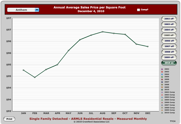 Anthem Price per Square Foot