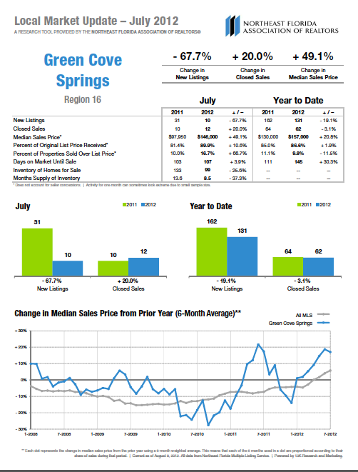 Green Cove Springs Market Report
