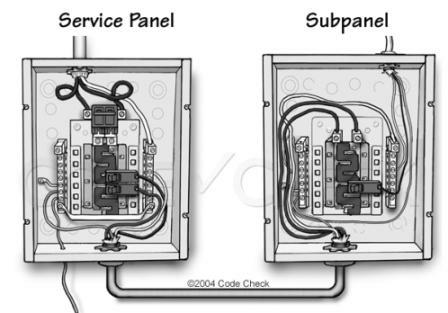 Panel Wiring Diagram On To Distribute The Branch Circuits Other Common Wire Is