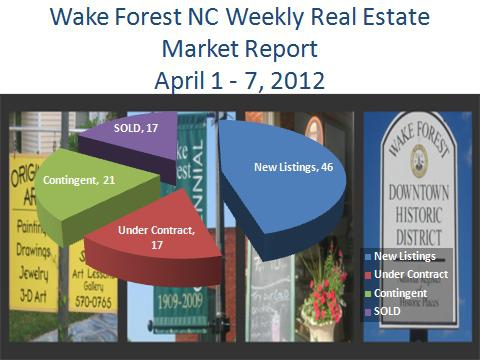 Wake Forest NC Real Estate Market