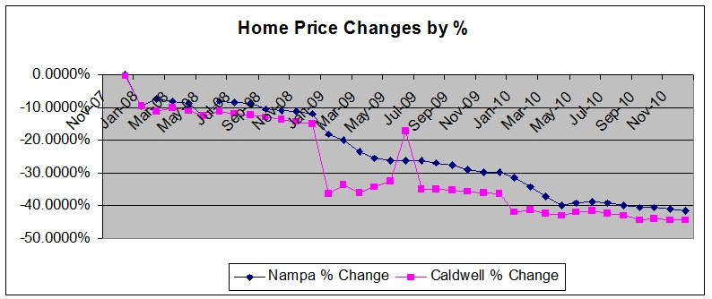 Nampa Home Prices