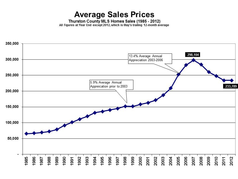 Thurston County Average Home Sales Prices