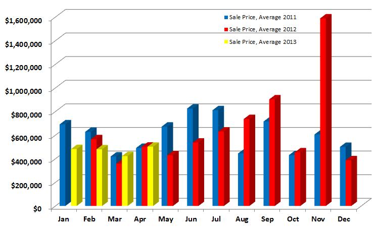 Sales Prices Averages in Redding, CT