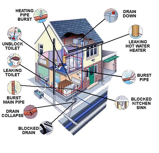 google immage of plumbing proble orrplumbing.com