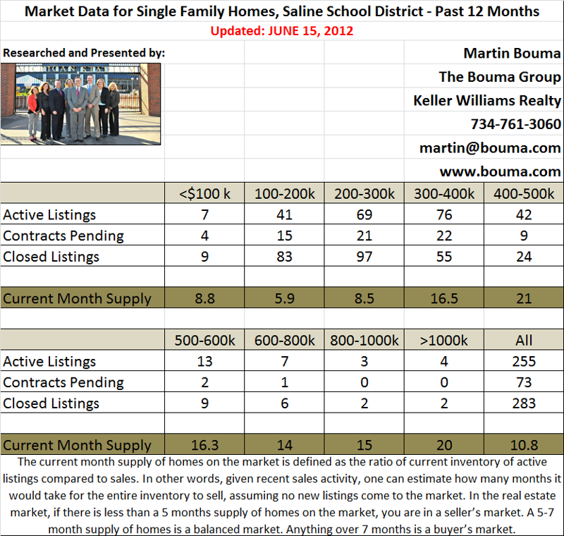 May 2012 Real Estate and Home Statistics for Saline MI