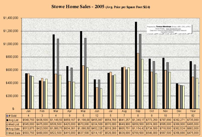 Stowe Homes Sold 2005