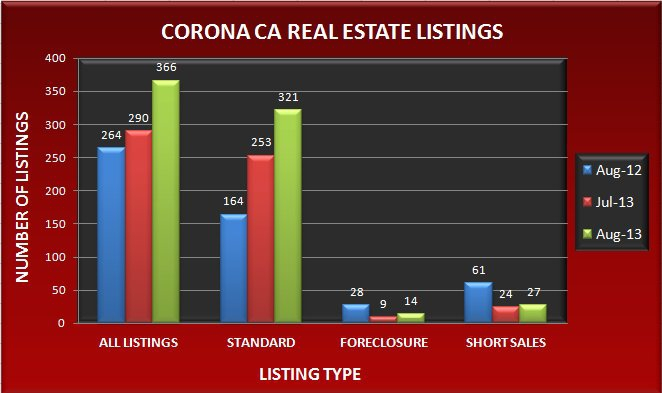 Graph comparing the number of real estate listings in Corona CA in August 2013 to July 2013 and August 2012