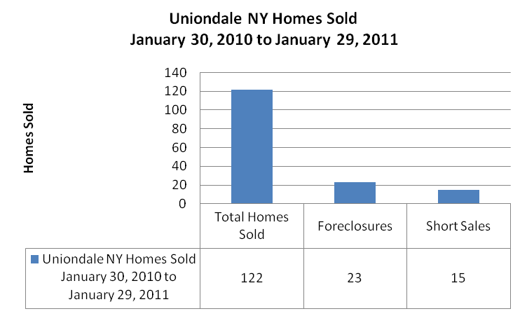 Uniondale New York Median Sales Price
