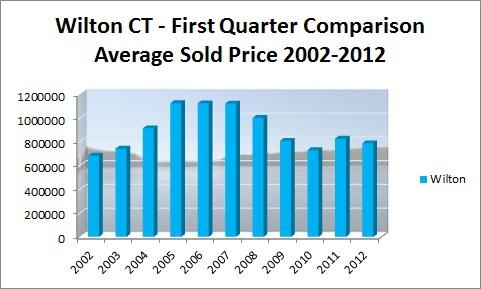 First Quarter Sales in Wilton 2010-2012