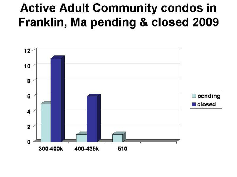Active adult communities mass