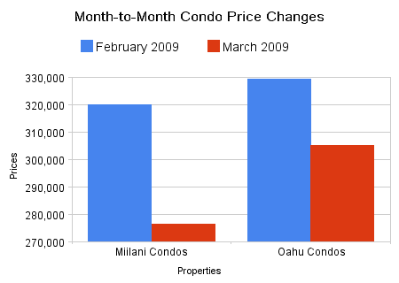 Graph, Condo Price Changes month-to-Month