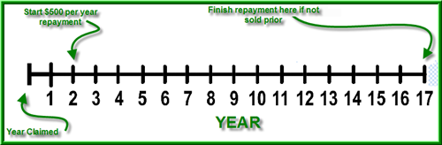 Housing and Economic Recovery Act Tax Credit Repayment Timeline