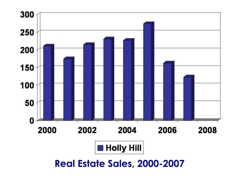 Holly Hill real estate sales 2000-2007